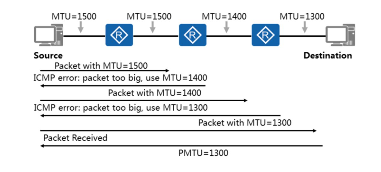 Network engineer technical difficulties analyze what MTU and PMTU are